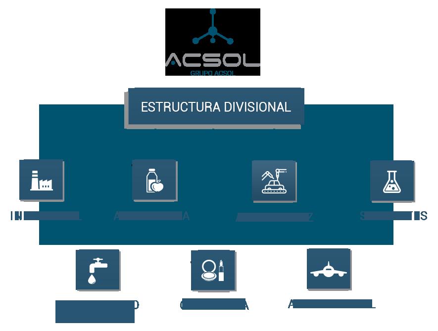 Diagrama-Estructura-Divisonal